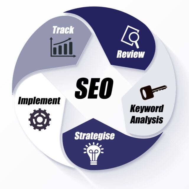 SEO Cardiff - Newport - Bristol, Wales & the Southwest : small business Search Engine Optimisation